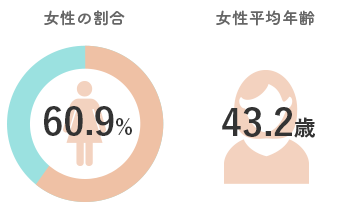 FSXの女性雇用促進:女性の割合60.9%/平均年齢43.2歳
