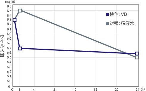 ネコカリシウイルスに対する不活化試験の結果グラフ