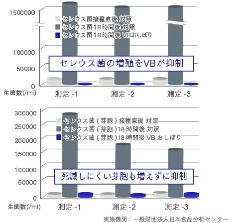 セレウス菌に対するVB®の抑制効果グラフ