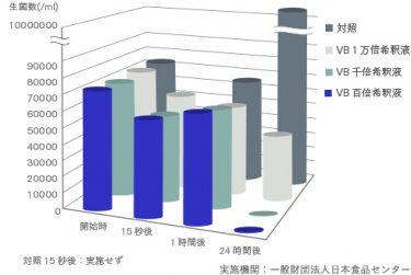 MRSAに対するVBの抑制効果グラフ