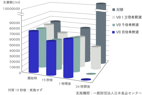 MRSAに対するVB®の抑制効果グラフ