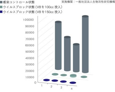 VB ウイルス感染価の低減効果グラフ