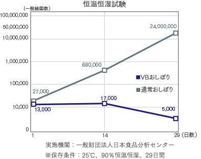 恒湿恒温試験グラフ